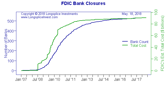 FDIC Bank Closures
