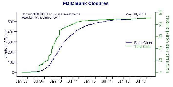 FDIC Bank Closures