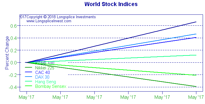 World Stock Indices