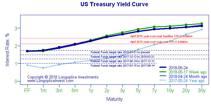 Treasury Yield Curve