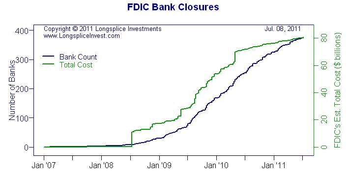 FDIC Bank Closures through July 8, 2011