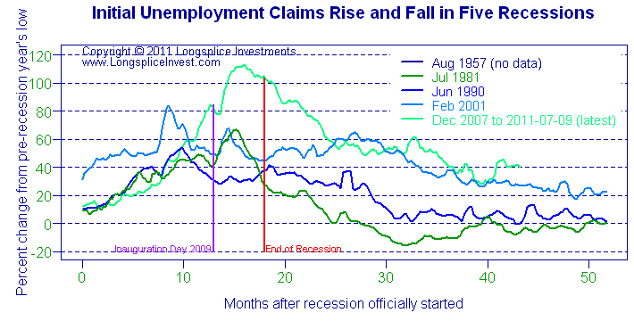 Unemployment Claims in 5 recessions 2011-07-14