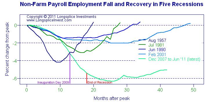Compare employment in 5 recessions