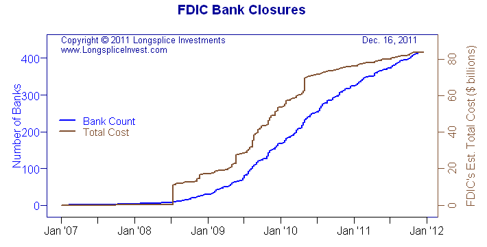 FDIC bank closures thru Dec. 16, 2011