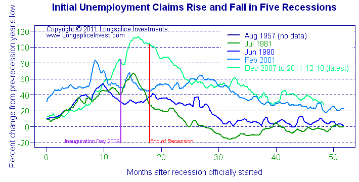 New unemployment claims, Dec. 16, 2011