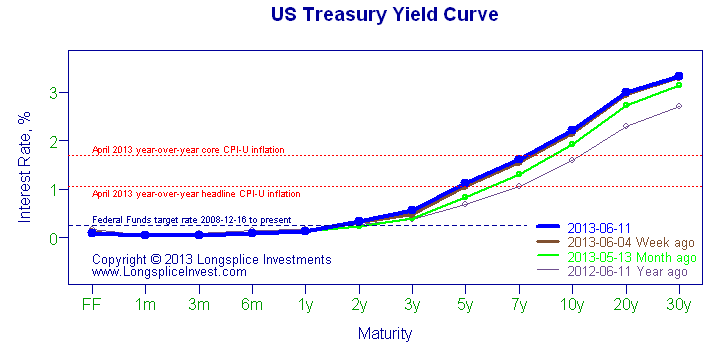 Treasury rate curve
