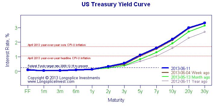 Treasury rate curve