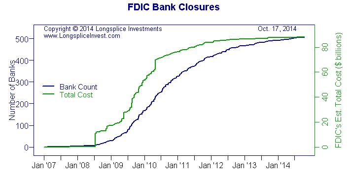 FDICBankClosuresChart2014-10-17