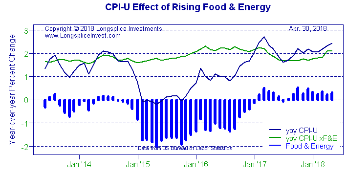Longsplice Investments: CPI-U Effect of Rising Food & Energy