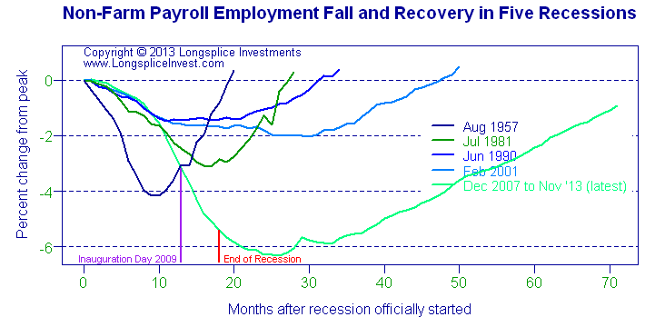 Longsplice Investments: Recession Employment