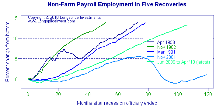 Longsplice Investments: Recovery Employment