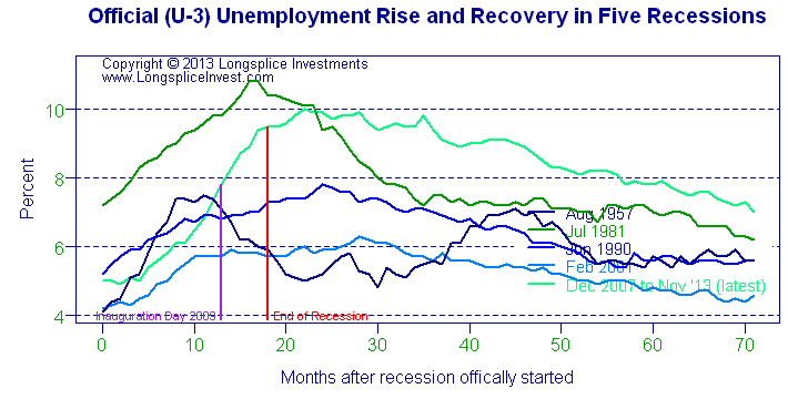 Longsplice Investments: U-3 unemployment