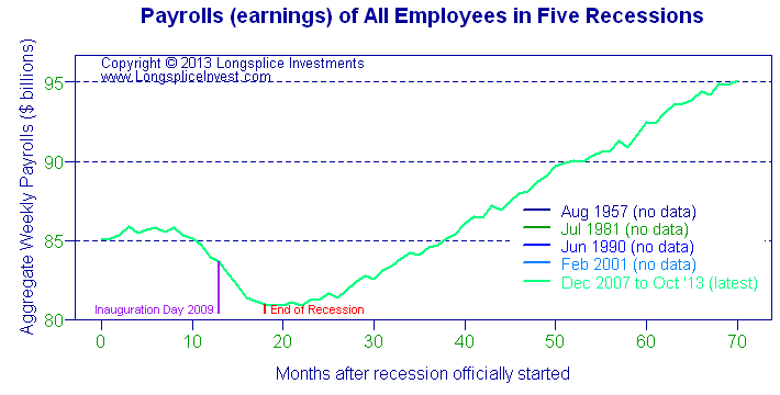 Longsplice Investments: Total payroll