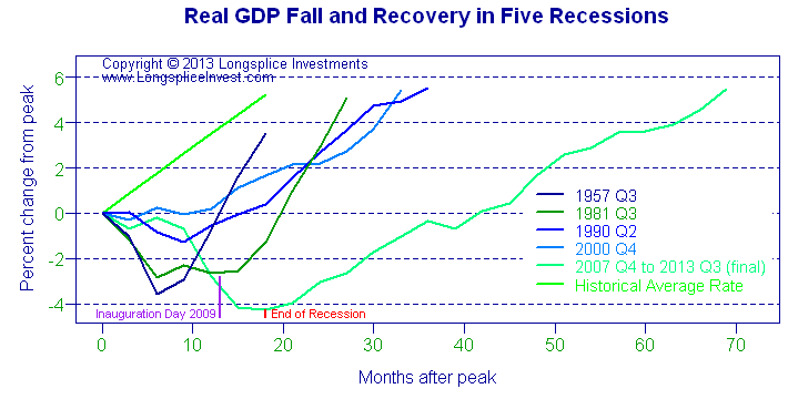Longsplice Investments: Recession GDP