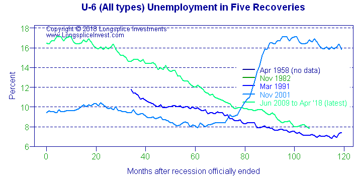 Longsplice Investments: U-6 unemployment