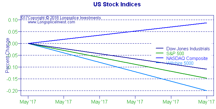 Longsplice Investments: US Stock Indices